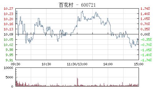 百花村(600721)行情走势图
