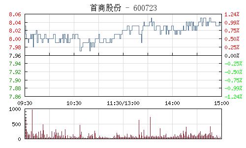 首商股份(600723)行情走势图