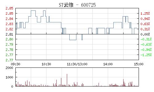 ST云维(600725)行情走势图