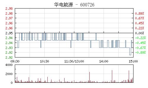 华电能源(600726)行情走势图