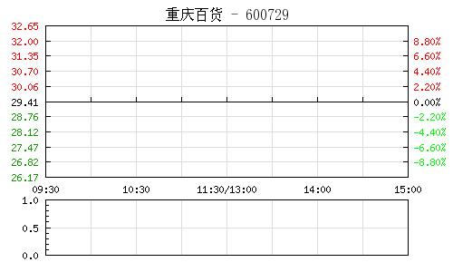 重庆百货(600729)行情走势图