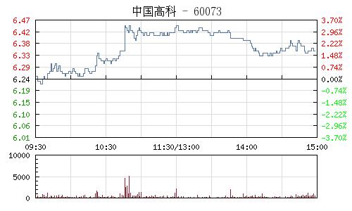 中国高科(600730)行情走势图