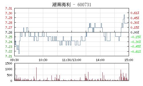 湖南海利(600731)行情走势图