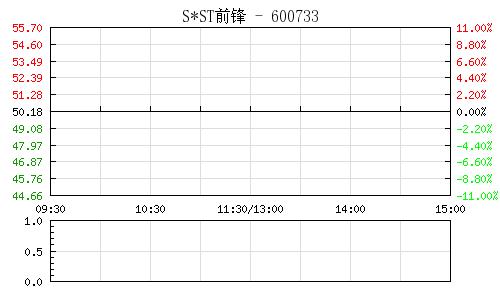 SST前锋(600733)行情走势图