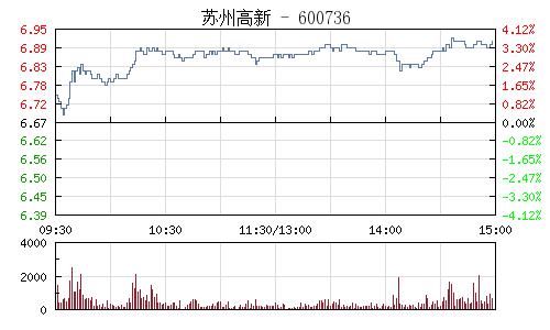 苏州高新(600736)行情走势图