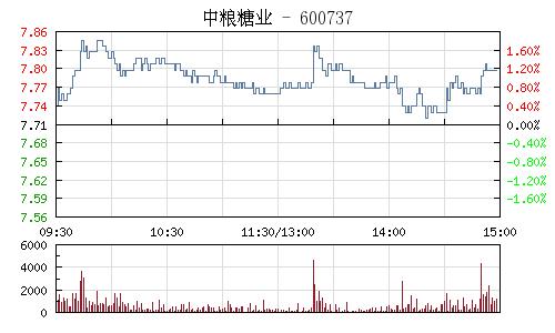中粮糖业(600737)行情走势图