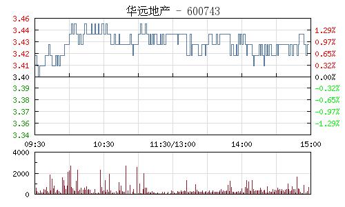 华远地产(600743)行情走势图