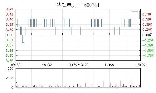 华银电力(600744)行情走势图