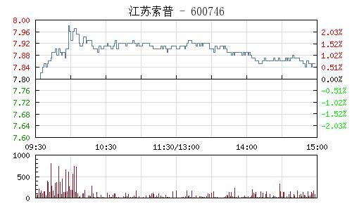 江苏索普(600746)行情走势图