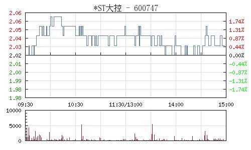 *ST大控(600747)行情走势图