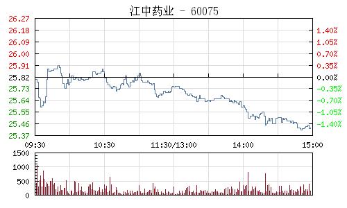 江中药业(600750)行情走势图