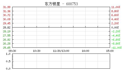东方银星(600753)行情走势图