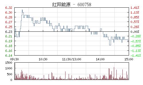红阳能源(600758)行情走势图