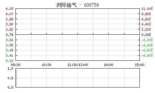 洲际油气(600759)行情走势图