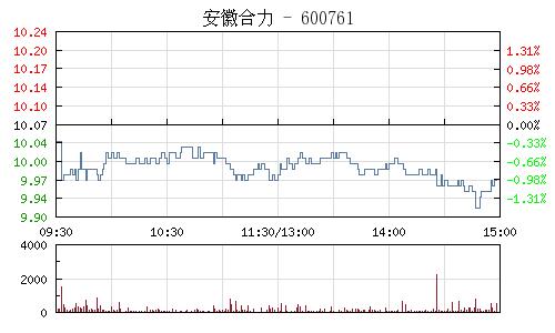 安徽合力(600761)行情走势图
