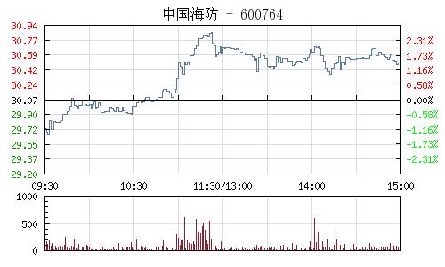 中国海防(600764)行情走势图