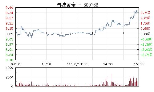 园城黄金(600766)行情走势图