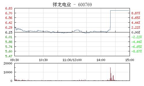 祥龙电业(600769)行情走势图