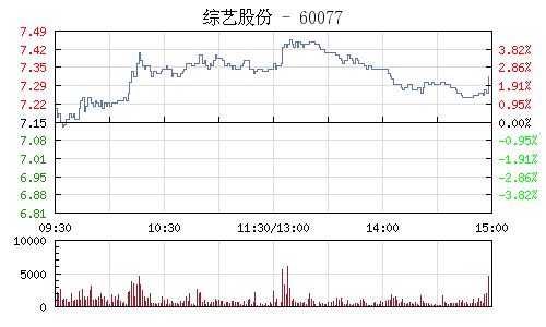 综艺股份(600770)行情走势图