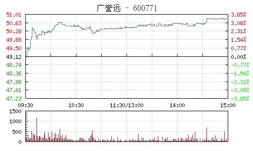 广誉远(600771)行情走势图