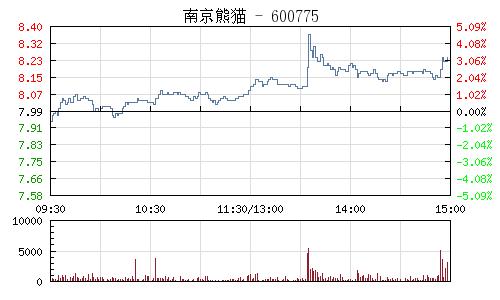 南京熊猫(600775)行情走势图