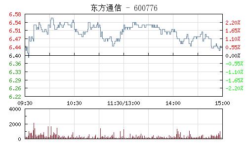 东方通信(600776)行情走势图