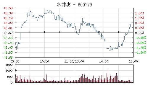 水井坊(600779)行情走势图