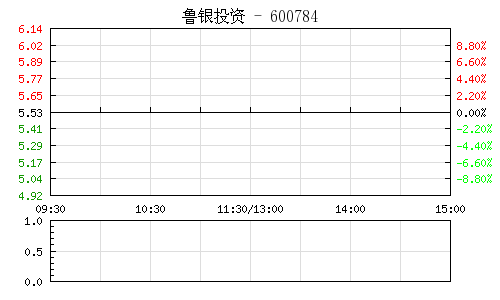 鲁银投资(600784)行情走势图
