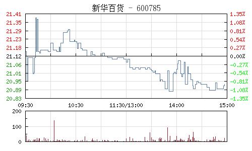 新华百货(600785)行情走势图