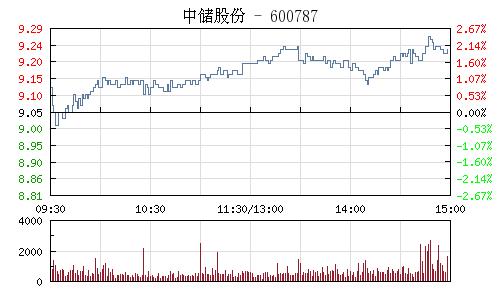 中储股份(600787)行情走势图