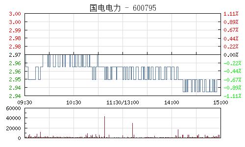国电电力(600795)行情走势图