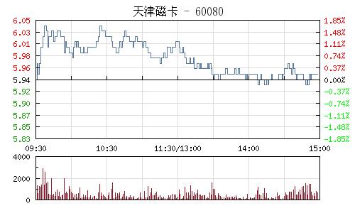 天津磁卡(600800)行情走势图