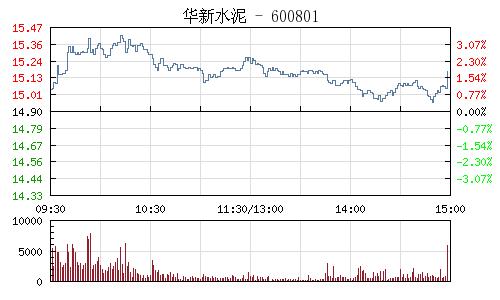 华新水泥(600801)行情走势图