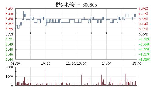悦达投资(600805)行情走势图