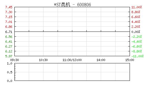 *ST昆机(600806)行情走势图