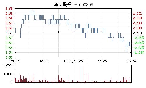 马钢股份(600808)行情走势图