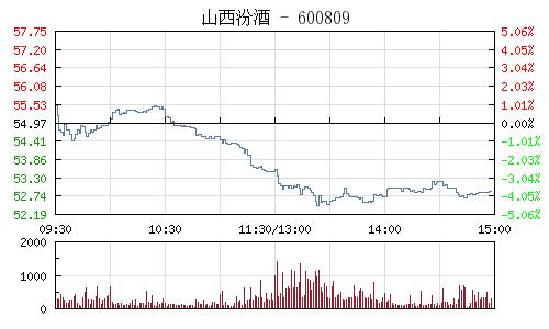 山西汾酒(600809)行情走势图