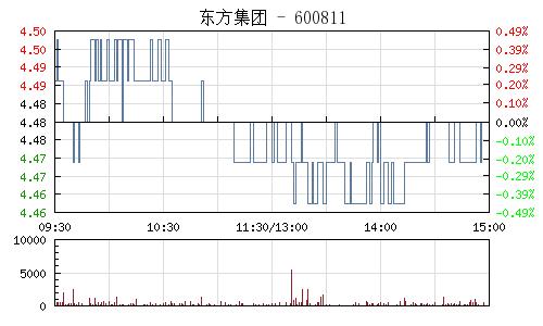 东方集团(600811)行情走势图