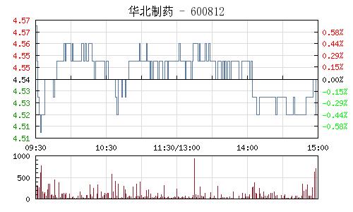 华北制药(600812)行情走势图