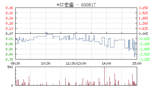*ST宏盛(600817)行情走势图