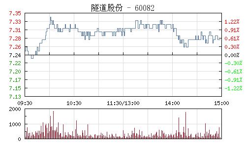 隧道股份(600820)行情走势图