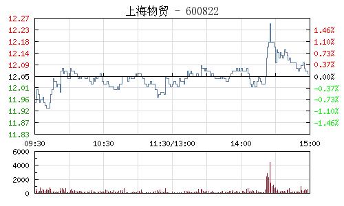 上海物贸(600822)行情走势图