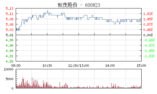 世茂股份(600823)行情走势图