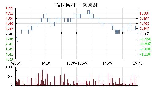 益民集团(600824)行情走势图
