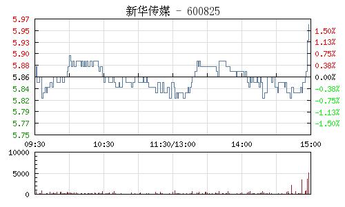 新华传媒(600825)行情走势图