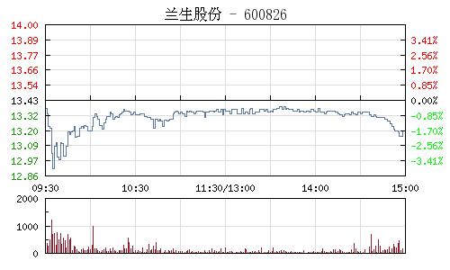 兰生股份(600826)行情走势图