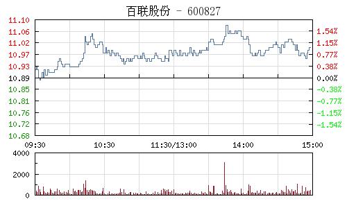 百联股份(600827)行情走势图
