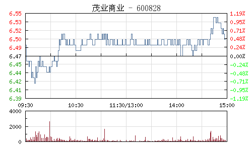 茂业商业(600828)行情走势图