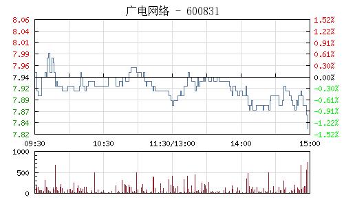 广电网络(600831)行情走势图