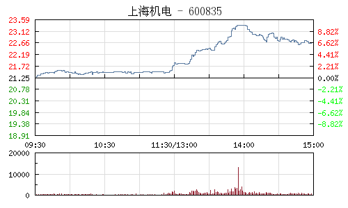 上海机电(600835)行情走势图